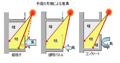 手摺の形態による日照の差異