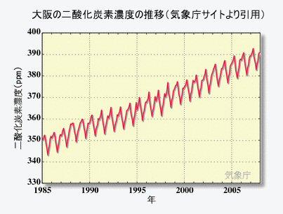 大阪の<strong>二酸化炭素</strong>濃度の推移