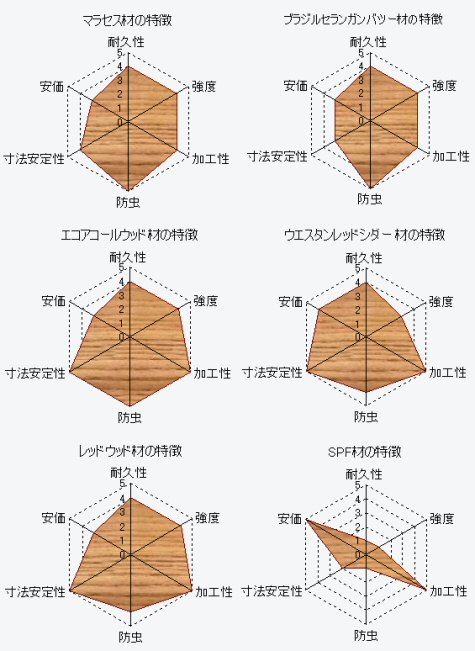 <strong>ウッドデッキ</strong>材の特徴をレーダーチャートで表現その2