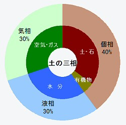 <strong>土の三相</strong>
