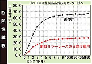 断熱ミラー レースの日よけ効果