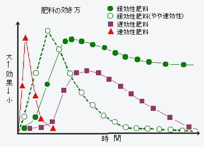 <strong>肥料</strong>の効き方をグラフ化