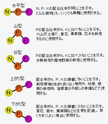 N-P-K(3要素)の配合比率の大小を模式化