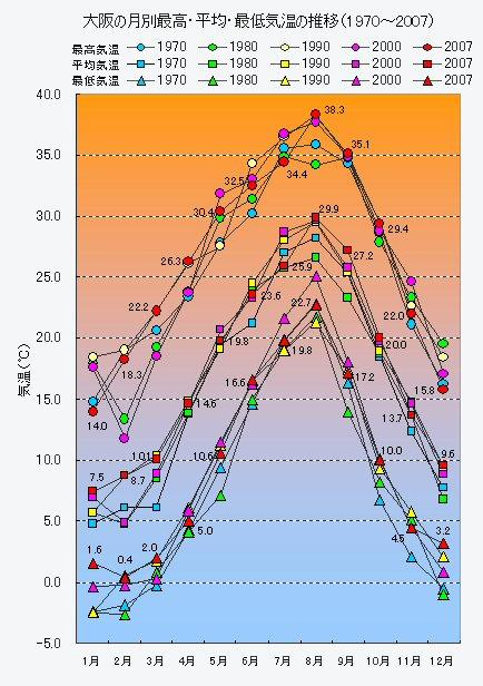 大阪の月別最高・平均・最低<strong>気温</strong>の推移(1970〜2007)