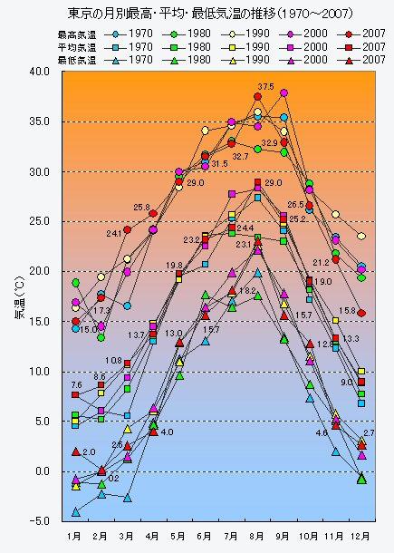 東京の月別最高・平均・最低<strong>気温</strong>の推移(1970〜2007)