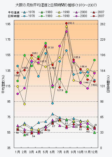 大阪の月別平均<strong>湿度</strong>と<strong>日照</strong>時間の推移(1970〜2007)