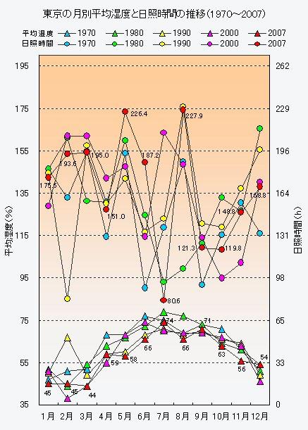 東京の月別平均<strong>湿度</strong>と<strong>日照</strong>時間の推移(1970〜2007)