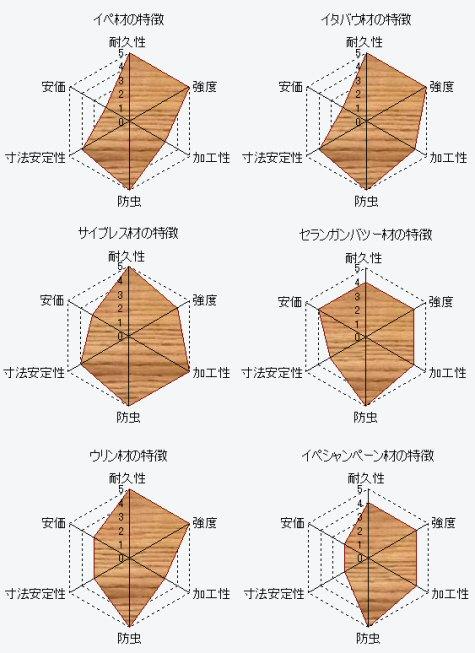 <strong>ウッドデッキ</strong>材の特徴をレーダーチャートで表現その1